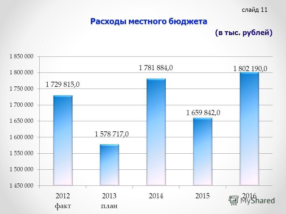 Расходы местного бюджета слайд 11 (в тыс. рублей)