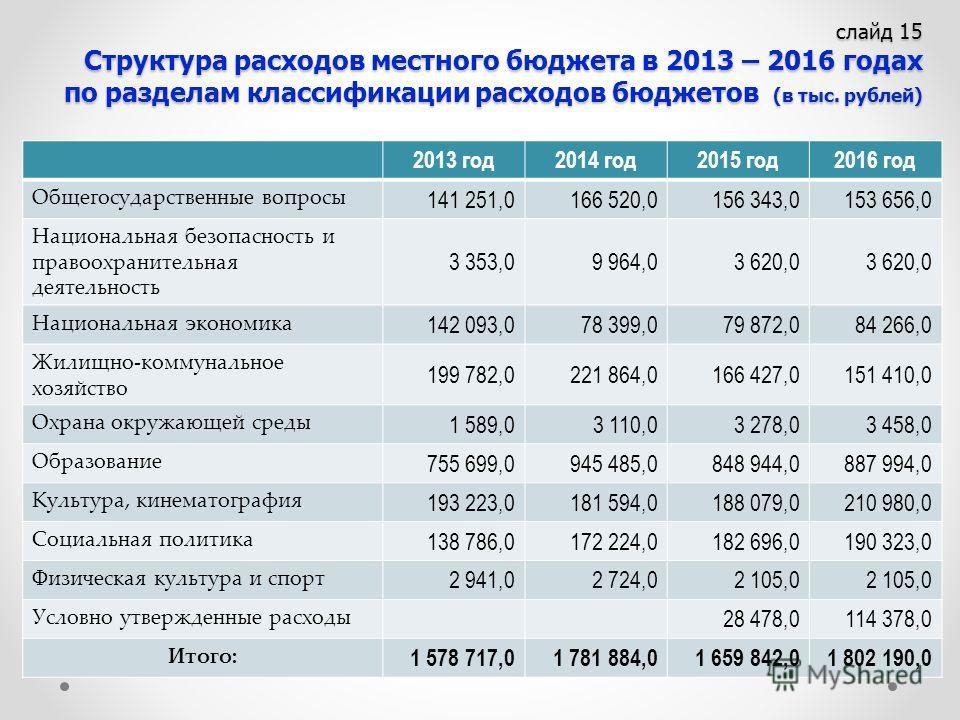 слайд 15 Структура расходов местного бюджета в 2013 – 2016 годах по разделам классификации расходов бюджетов (в тыс. рублей) 2013 год2014 год2015 год2016 год Общегосударственные вопросы 141 251,0166 520,0156 343,0153 656,0 Национальная безопасность и