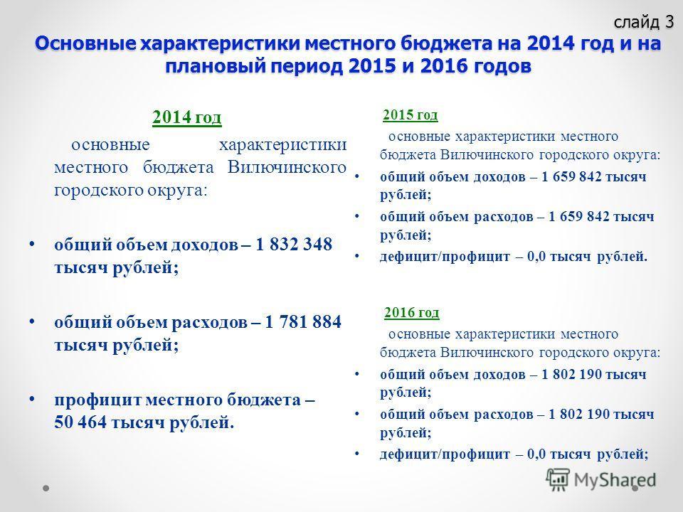 слайд 3 Основные характеристики местного бюджета на 2014 год и на плановый период 2015 и 2016 годов слайд 3 Основные характеристики местного бюджета на 2014 год и на плановый период 2015 и 2016 годов 2014 год основные характеристики местного бюджета