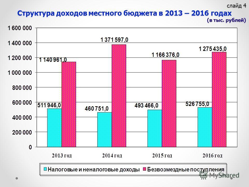 слайд 4 Структура доходов местного бюджета в 2013 – 2016 годах (в тыс. рублей) слайд 4 Структура доходов местного бюджета в 2013 – 2016 годах (в тыс. рублей)