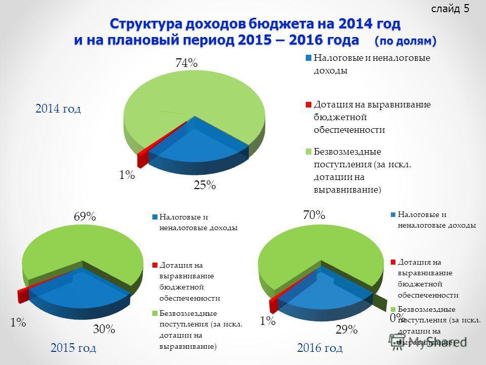 Структура доходов бюджета на 2014 год и на плановый период 2015 – 2016 года (по долям) Структура доходов бюджета на 2014 год и на плановый период 2015 – 2016 года (по долям) слайд 5 2014 год 2016 год2015 год