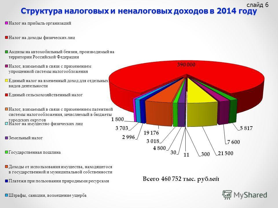 Структура налоговых и неналоговых доходов в 2014 году слайд 6