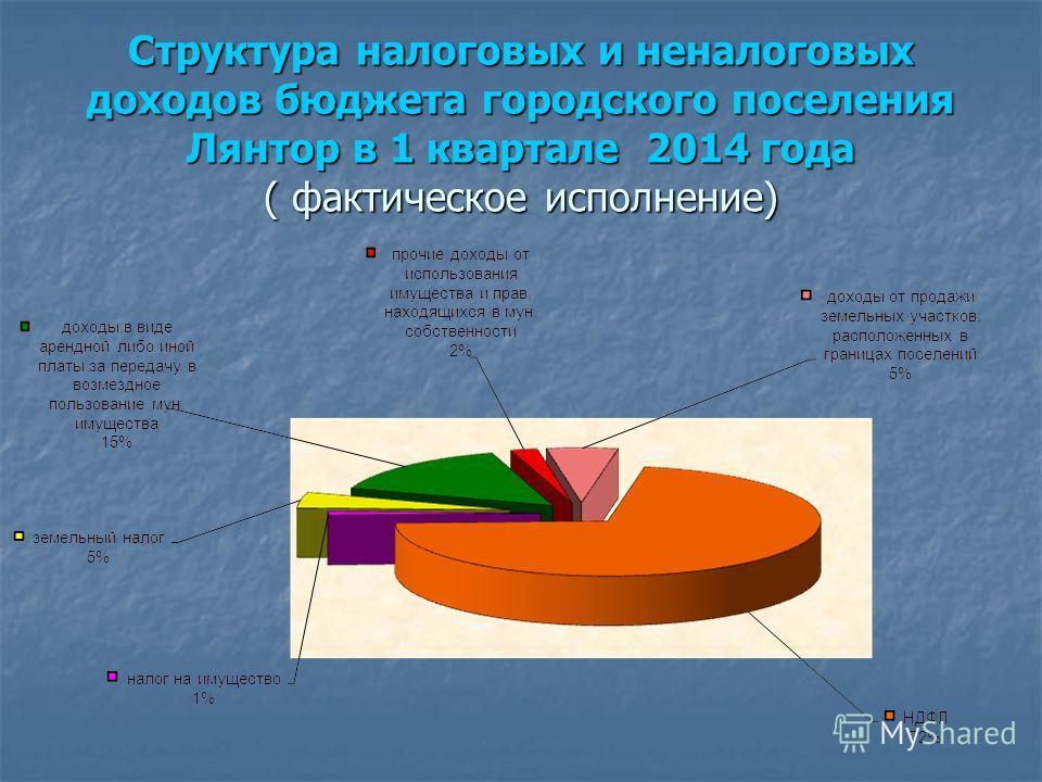 Структура налоговых и неналоговых доходов бюджета городского поселения Лянтор в 1 квартале 2014 года ( фактическое исполнение)