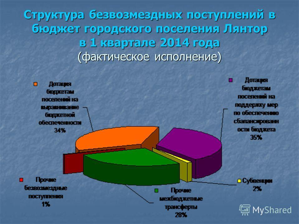 Структура безвозмездных поступлений в бюджет городского поселения Лянтор в 1 квартале 2014 года (фактическое исполнение)