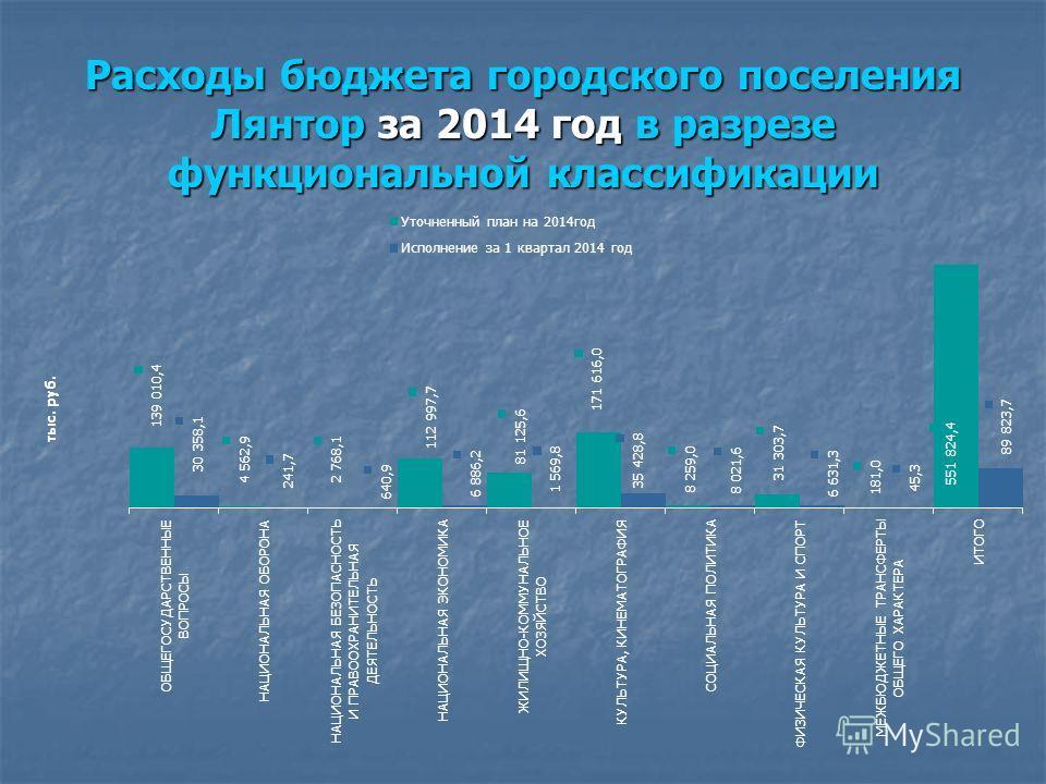Расходы бюджета городского поселения Лянтор за 2014 год в разрезе функциональной классификации