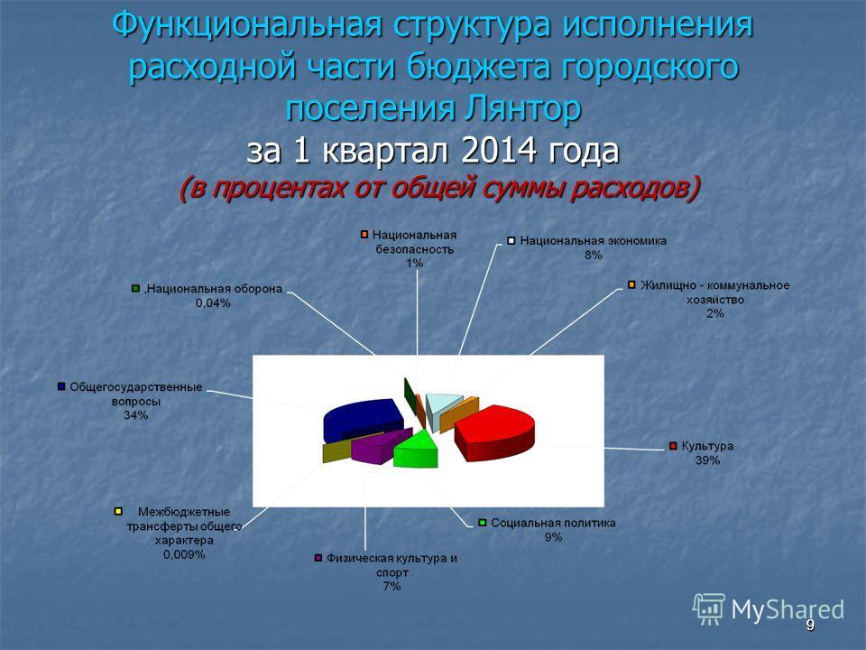 9 Функциональная структура исполнения расходной части бюджета городского поселения Лянтор за 1 квартал 2014 года (в процентах от общей суммы расходов) 9