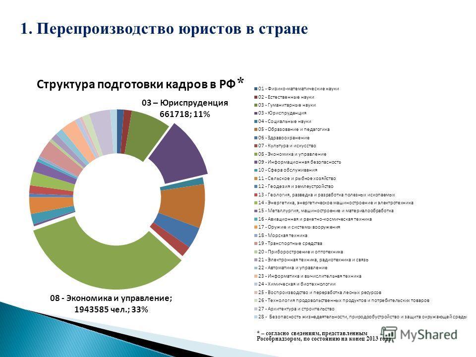 Структура подготовки кадров в РФ 1. Перепроизводство юристов в стране * * – согласно сведениям, представленным Рособрнадзором, по состоянию на конец 2013 года