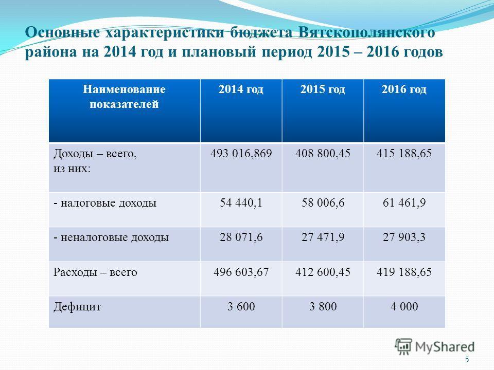Основные характеристики бюджета Вятскополянского района на 2014 год и плановый период 2015 – 2016 годов 5 Наименование показателей 2014 год 2015 год 2016 год Доходы – всего, из них: 493 016,869408 800,45415 188,65 - налоговые доходы 54 440,158 006,66