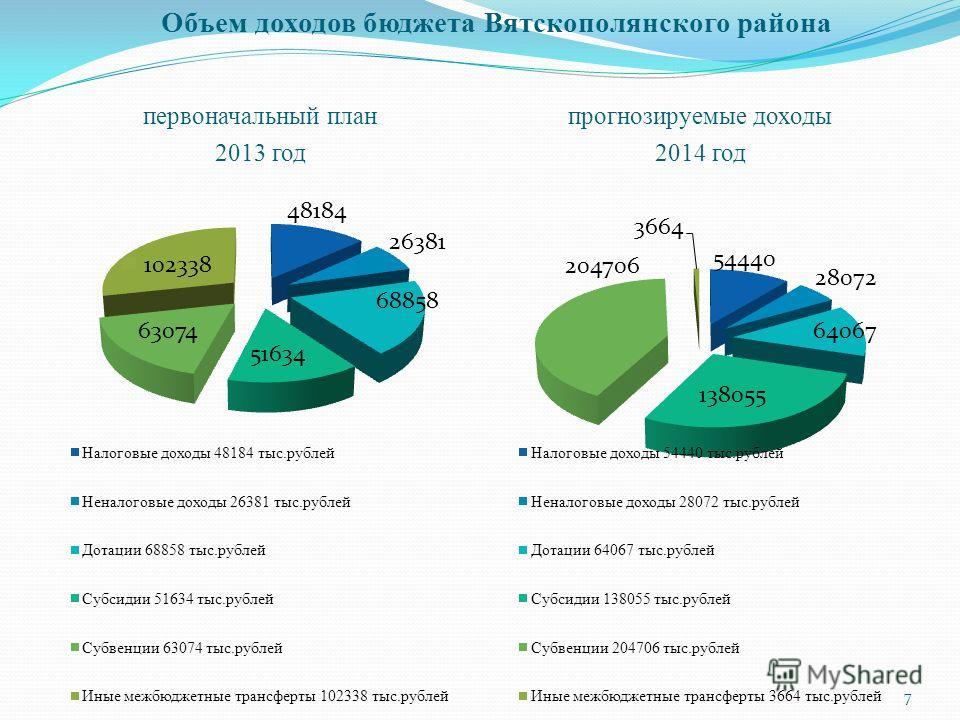 Объем доходов бюджета Вятскополянского района первоначальный план 2013 год прогнозируемые доходы 2014 год 7
