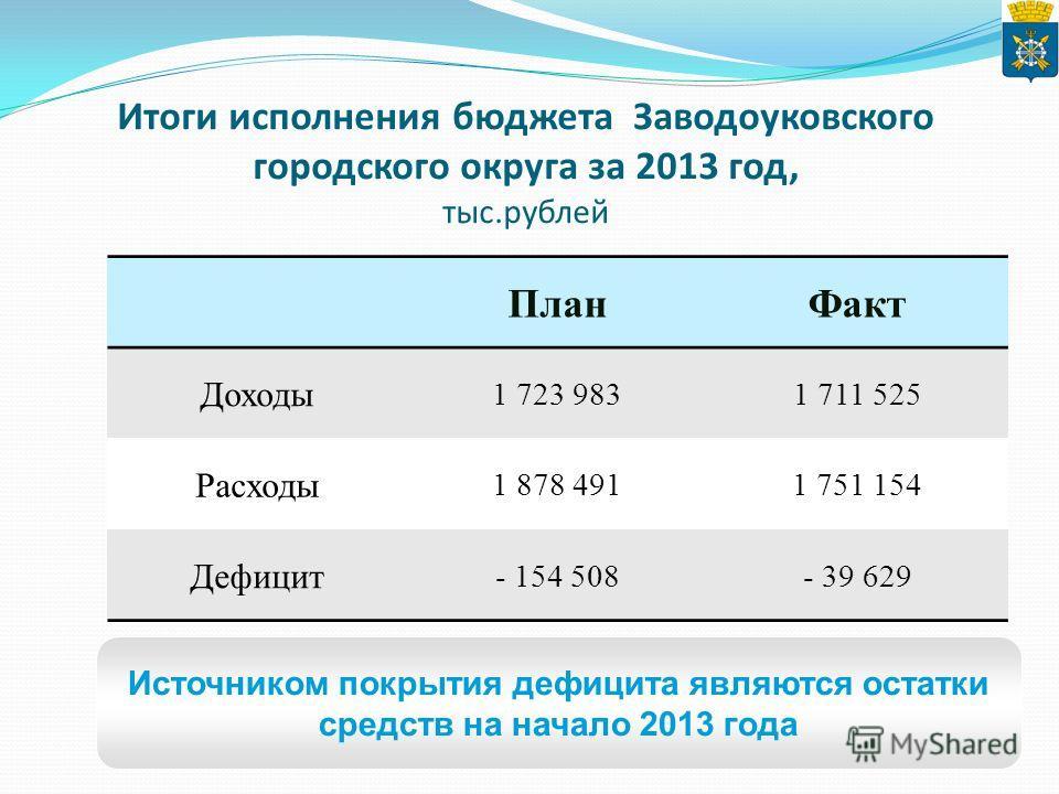 Итоги исполнения бюджета Заводоуковского городского округа за 2013 год, тыс.рублей Источником покрытия дефицита являются остатки средств на начало 2013 года План Факт Доходы 1 723 9831 711 525 Расходы 1 878 4911 751 154 Дефицит - 154 508- 39 629