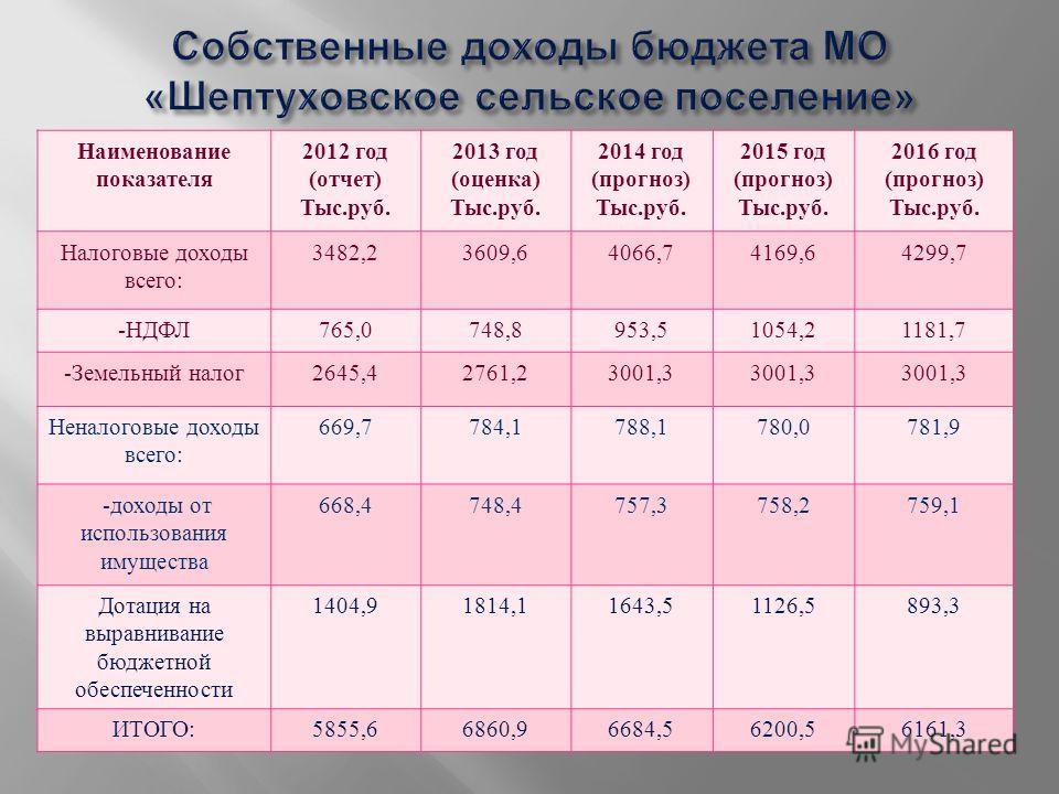 Наименование показателя 2012 год ( отчет ) Тыс. руб. 2013 год ( оценка ) Тыс. руб. 2014 год ( прогноз ) Тыс. руб. 2015 год ( прогноз ) Тыс. руб. 2016 год ( прогноз ) Тыс. руб. Налоговые доходы всего : 3482,23609,64066,74169,64299,7 - НДФЛ 765,0748,89