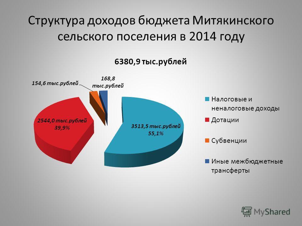 Структура доходов бюджета Митякинского сельского поселения в 2014 году