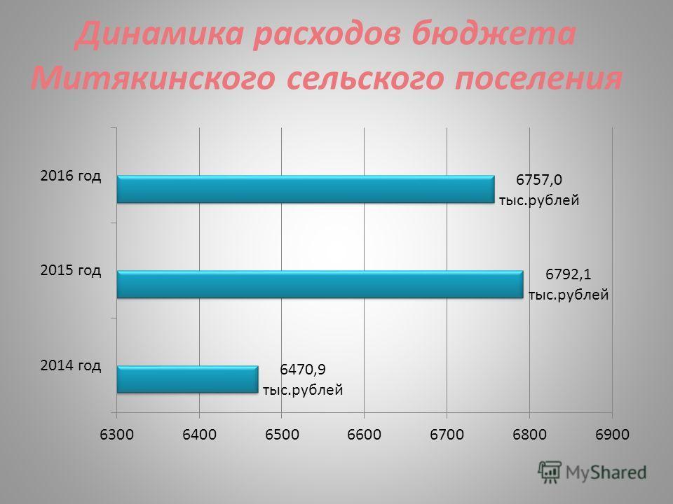 Динамика расходов бюджета Митякинского сельского поселения