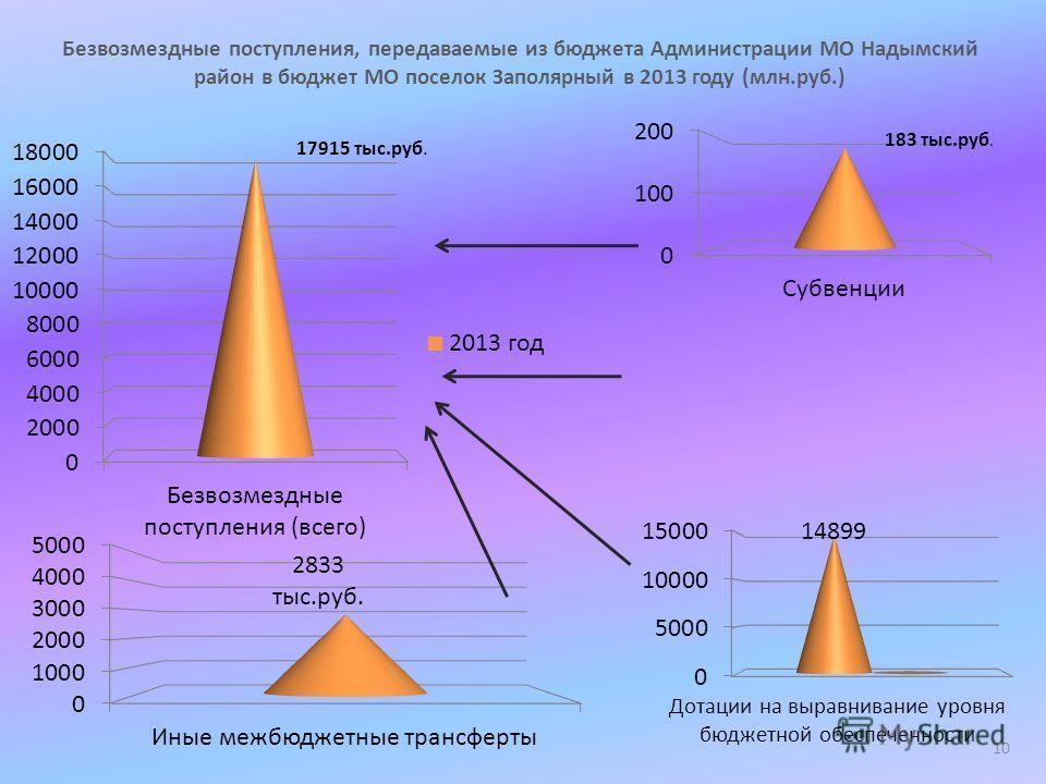 Безвозмездные поступления, передаваемые из бюджета Администрации МО Надымский район в бюджет МО поселок Заполярный в 2013 году (млн.руб.) Дотации на выравнивание уровня бюджетной обеспеченности 10