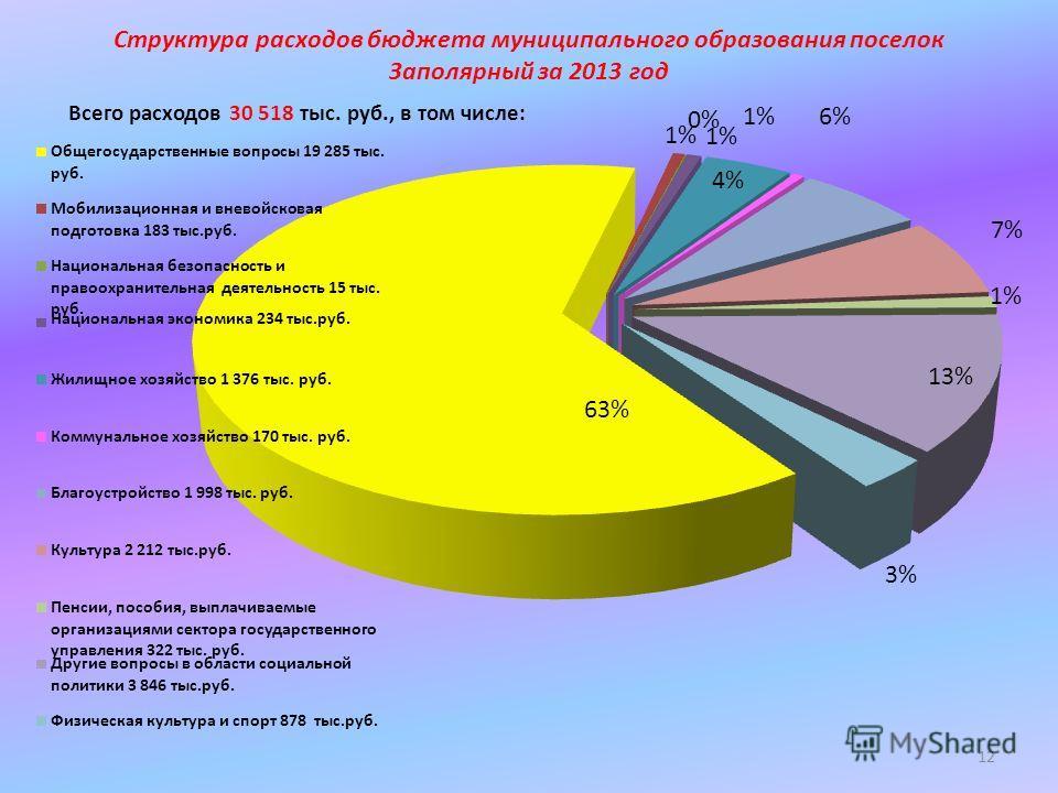 Структура расходов бюджета муниципального образования поселок Заполярный за 2013 год Всего расходов 30 518 тыс. руб., в том числе: 12