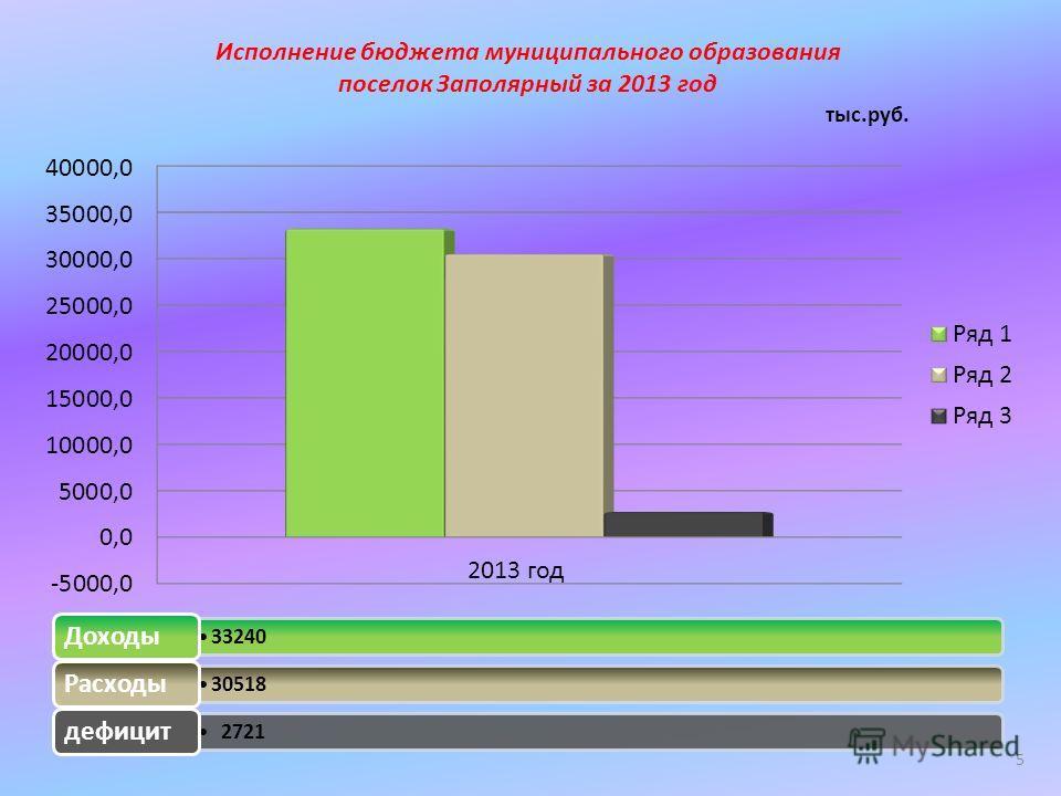 Исполнение бюджета муниципального образования поселок Заполярный за 2013 год тыс.руб. 33240 Доходы 30518 Расходы 2721 дефицит 5