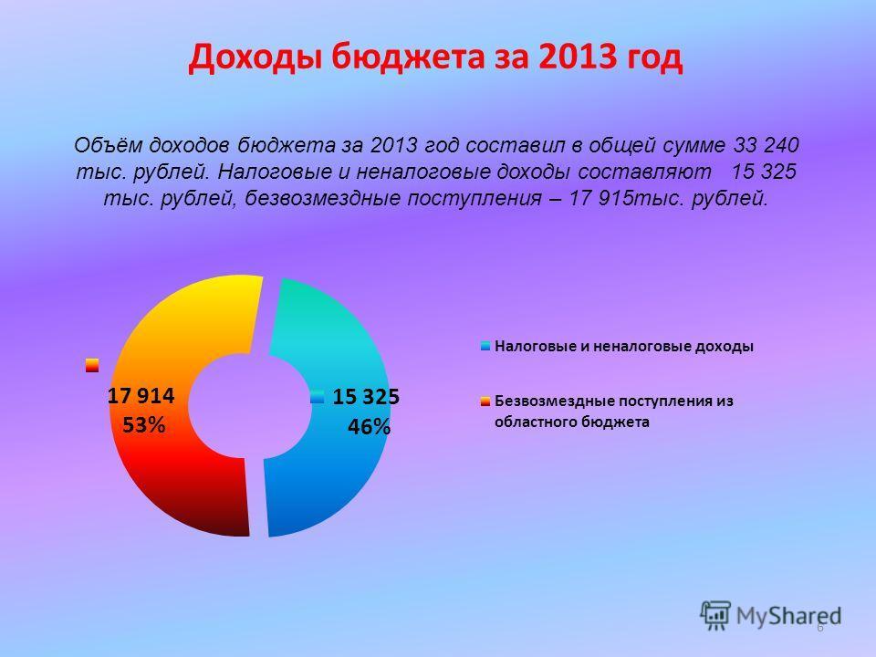 Доходы бюджета за 2013 год Объём доходов бюджета за 2013 год составил в общей сумме 33 240 тыс. рублей. Налоговые и неналоговые доходы составляют 15 325 тыс. рублей, безвозмездные поступления – 17 915 тыс. рублей. 6