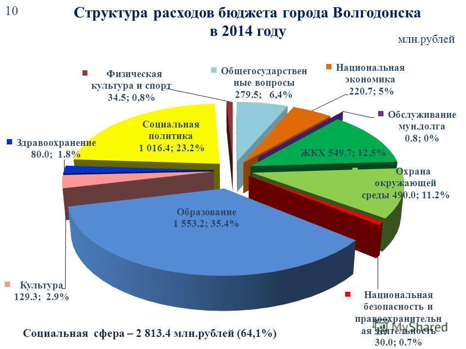 Структура расходов бюджета города Волгодонска в 2014 году млн.рублей Социальная сфера – 2 813.4 млн.рублей (64,1%) 10