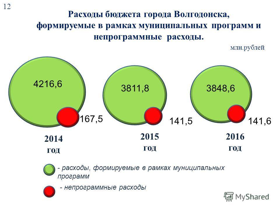 Расходы бюджета города Волгодонска, формируемые в рамках муниципальных программ и непрограммные расходы. млн.рублей 12 2014 год 2015 год 2016 год - расходы, формируемые в рамках муниципальных программ - непрограммные расходы 4216,6 3811,83848,6 167,5