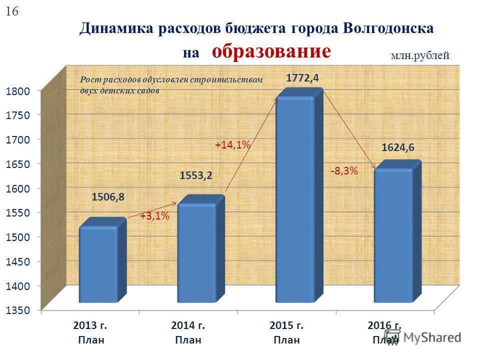 Динамика расходов бюджета города Волгодонска на образование млн.рублей +3,1% +14,1% -8,3% 16 Рост расходов обусловлен строительством двух детских садов