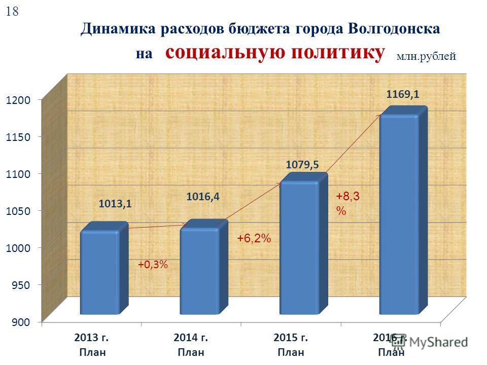 Динамика расходов бюджета города Волгодонска на социальную политику млн.рублей +6,2% +8,3 % 18