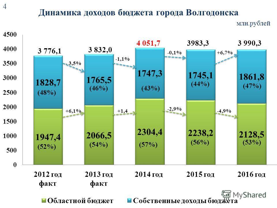 Динамика доходов бюджета города Волгодонска млн.рублей 4