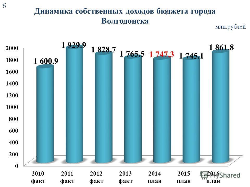 Динамика собственных доходов бюджета города Волгодонска млн.рублей 6