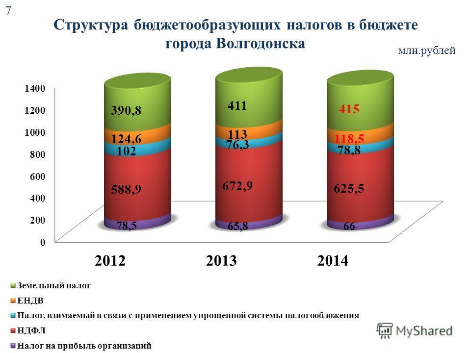 Структура бюджетообразующих налогов в бюджете города Волгодонска млн.рублей 7