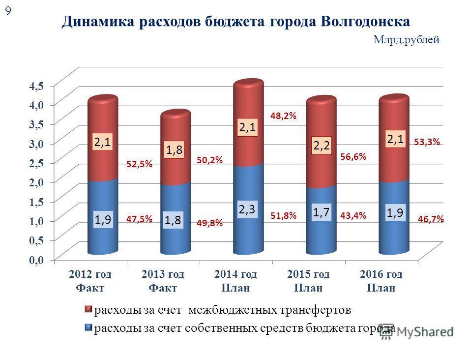 Динамика расходов бюджета города Волгодонска 9 Млрд.рублей 49,8% 48,2% 51,8% 56,6% 43,4% 53,3% 46,7%