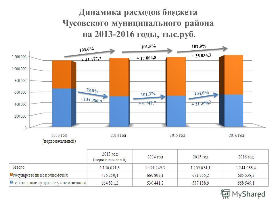 Динамика расходов бюджета Чусовского муниципального района на 2013-2016 годы, тыс.руб. 103,6% 101,5% 102,9% + 41 177,7 + 17 804,8 + 35 034,3 79,8% 101,3% 104,0% - 134 380,0 + 6 747,7 + 21 360,2 1