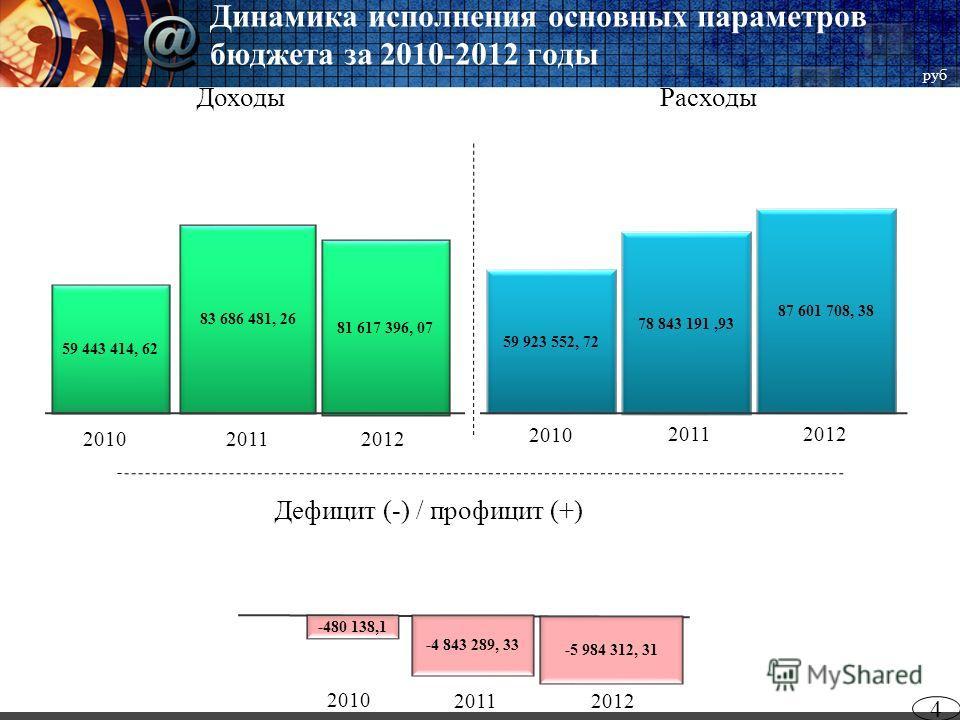 Динамика исполнения основных параметров бюджета за 2010-2012 годы 4 2012 Дефицит (-) / профицит (+) Расходы Доходы 81 617 396, 07 87 601 708, 38 59 443 414, 62 83 686 481, 26 59 923 552, 72 78 843 191,93 20102011 2012 2010 2011 2012 2010 2011 -5 984