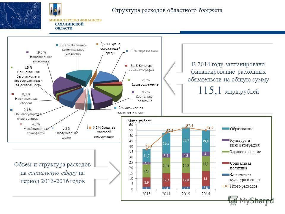 4 Cтруктура расходов областного бюджета Млрд. рублей В 2014 году запланировано финансирование расходных обязательств на общую сумму 115,1 млрд.рублей В 2014 году запланировано финансирование расходных обязательств на общую сумму 115,1 млрд.рублей Объ