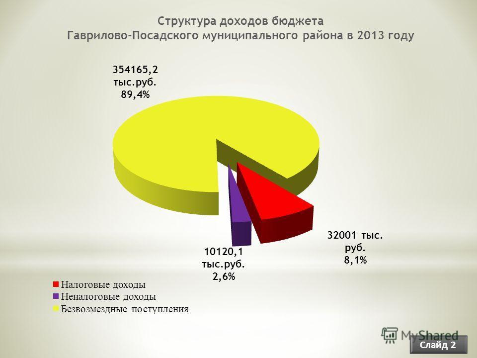 Структура доходов бюджета Гаврилово-Посадского муниципального района в 2013 году