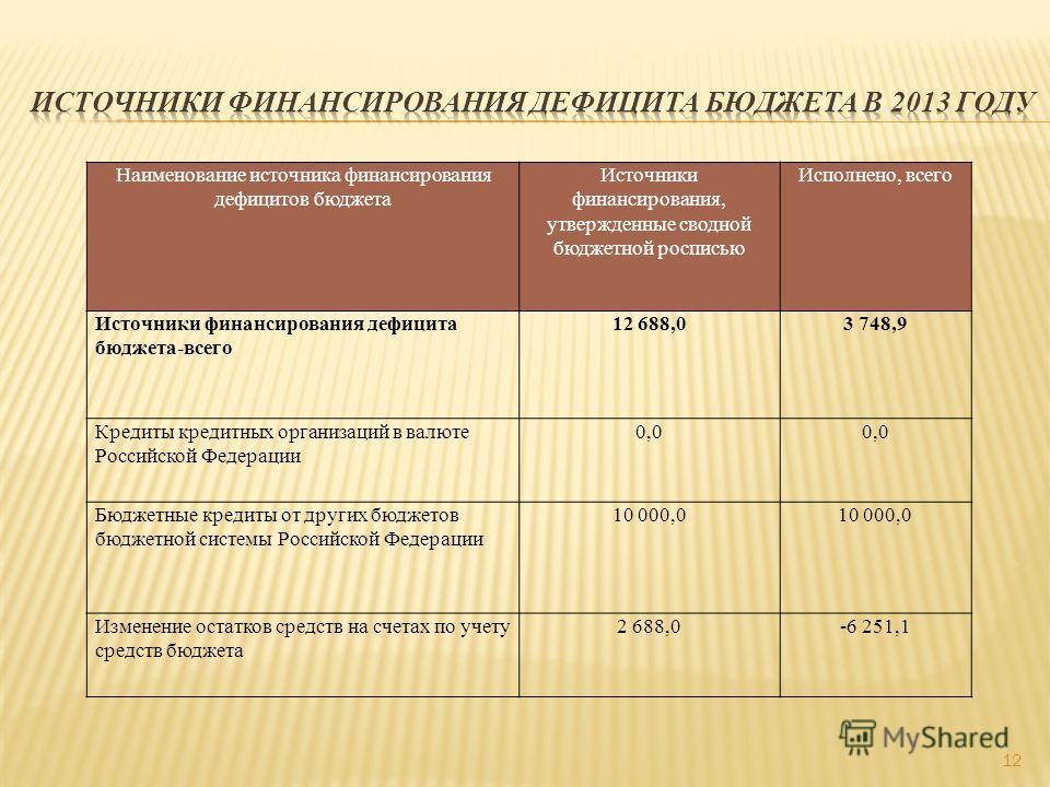 Наименование источника финансирования дефицитов бюджета Источники финансирования, утвержденные сводной бюджетной росписью Исполнено, всего Источники финансирования дефицита бюджета-всего 12 688,03 748,9 Кредиты кредитных организаций в валюте Российск