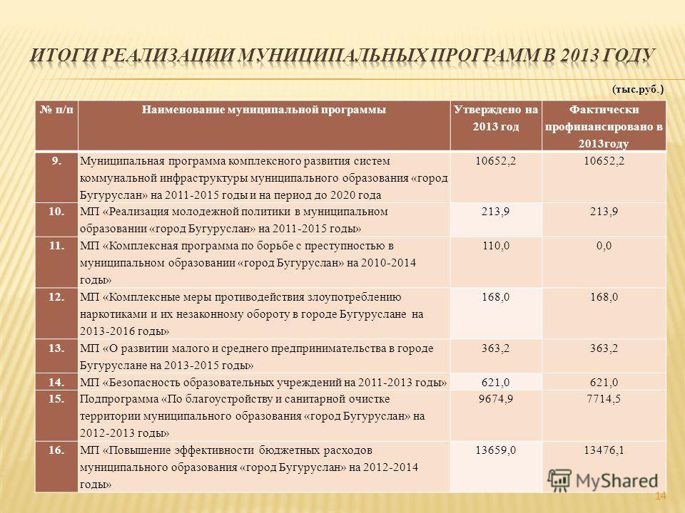 п/п Наименование муниципальной программы Утверждено на 2013 год Фактически профинансировано в 2013 году 9. Муниципальная программа комплексного развития систем коммунальной инфраструктуры муниципального образования «город Бугуруслан» на 2011-2015 год