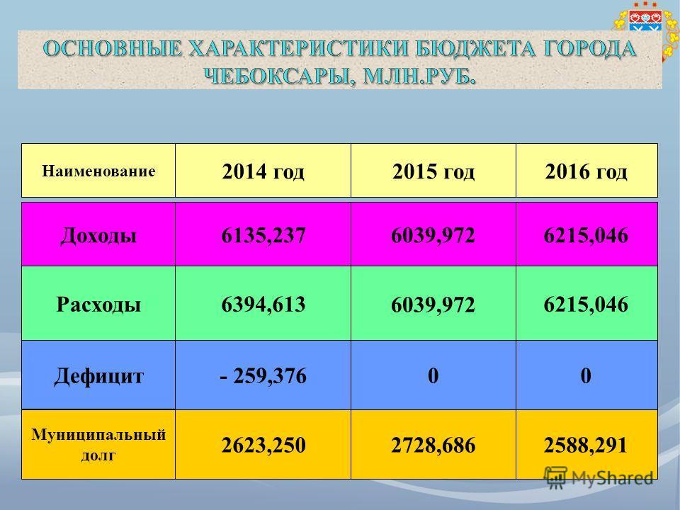 Наименование 2014 год 2015 год 2016 год Доходы 6135,2376039,9726215,046 Расходы 6394,613 6039,972 6215,046 Дефицит - 259,37600 Муниципальный долг 2623,2502728,6862588,291