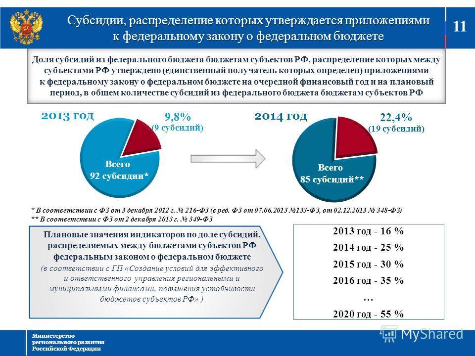 Доля субсидий из федерального бюджета бюджетам субъектов РФ, распределение которых между субъектами РФ утверждено (единственный получатель которых определен) приложениями к федеральному закону о федеральном бюджете на очередной финансовый год и на пл