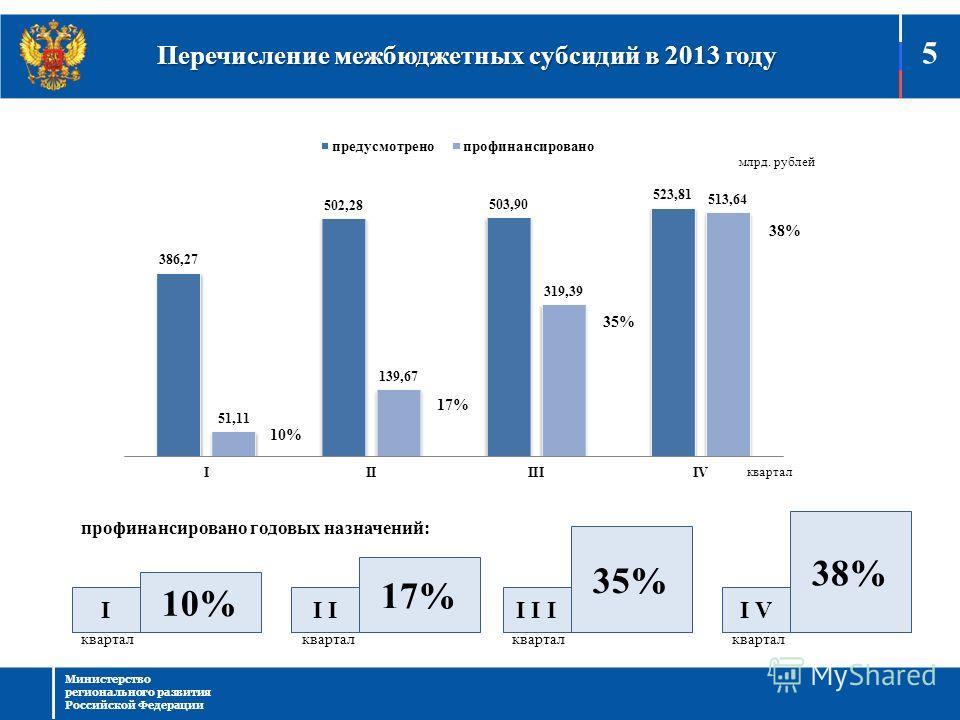 Перечисление межбюджетных субсидий в 2013 году 5 Министерство регионального развития Российской Федерации квартал млрд. рублей 10% 17% 35% 38% I 10% I 17%17% I I I 35% I V 38% квартал профинансировано годовых назначений: