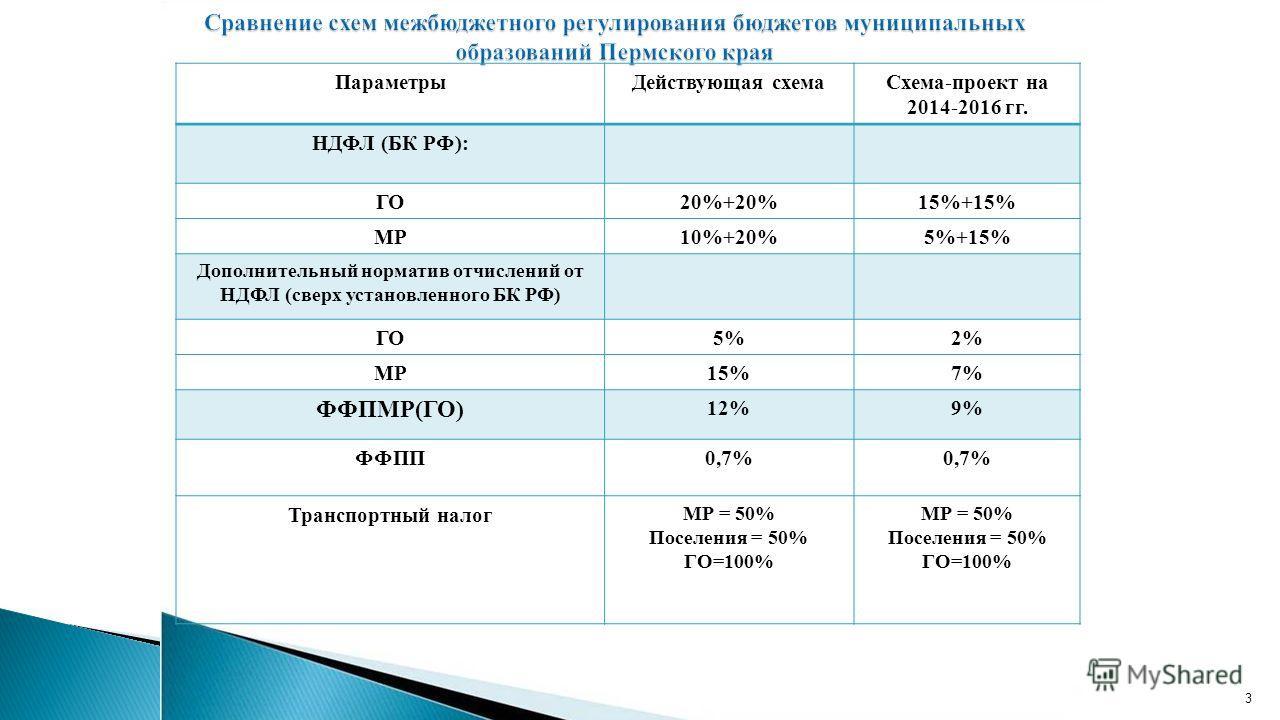 3 Параметры Действующая схема Схема-проект на 2014-2016 гг. НДФЛ (БК РФ): ГО20%+20%15%+15% МР10%+20%5%+15% Дополнительный норматив отчислений от НДФЛ (сверх установленного БК РФ) ГО5%2% МР15%7% ФФПМР(ГО) 12%9% ФФПП0,7% Транспортный налог МР = 50% Пос