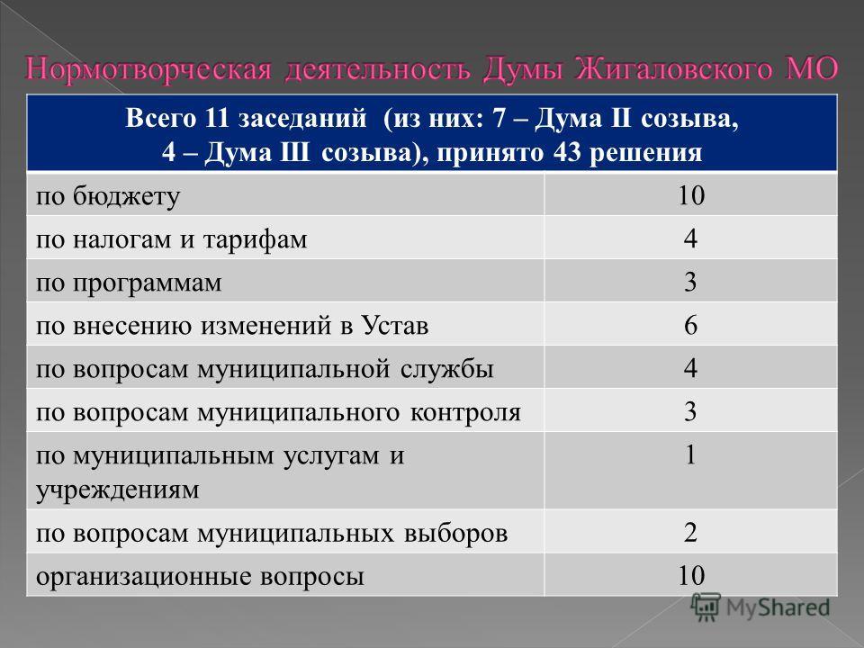 Всего 11 заседаний (из них: 7 – Дума II созыва, 4 – Дума III созыва), принято 43 решения по бюджету 10 по налогам и тарифам 4 по программам 3 по внесению изменений в Устав 6 по вопросам муниципальной службы 4 по вопросам муниципального контроля 3 по