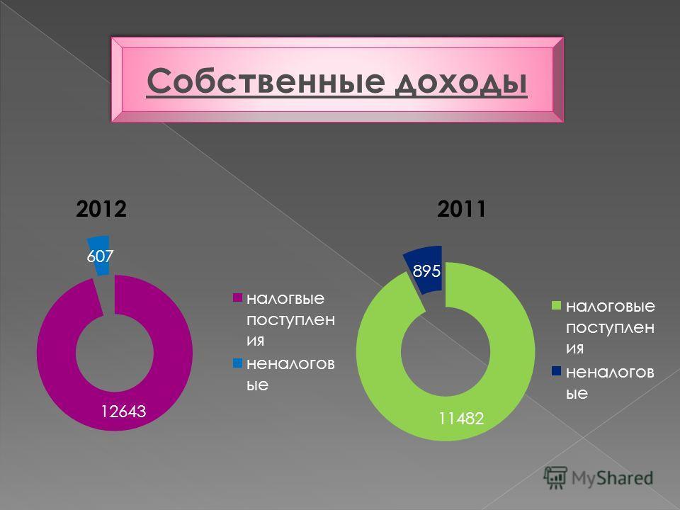 Собственные доходы 20122011