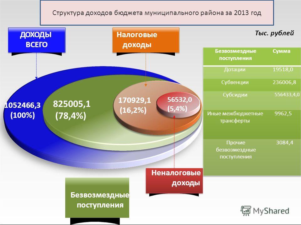 825005,1 (78,4%) 1052466,3 (100%) Тыс. рублей 56532,0 (5,4%) Неналоговые доходы Безвозмездные поступления Налоговые доходы ДОХОДЫ ВСЕГО 170929,1 (16,2%) Структура доходов бюджета муниципального района за 2013 год