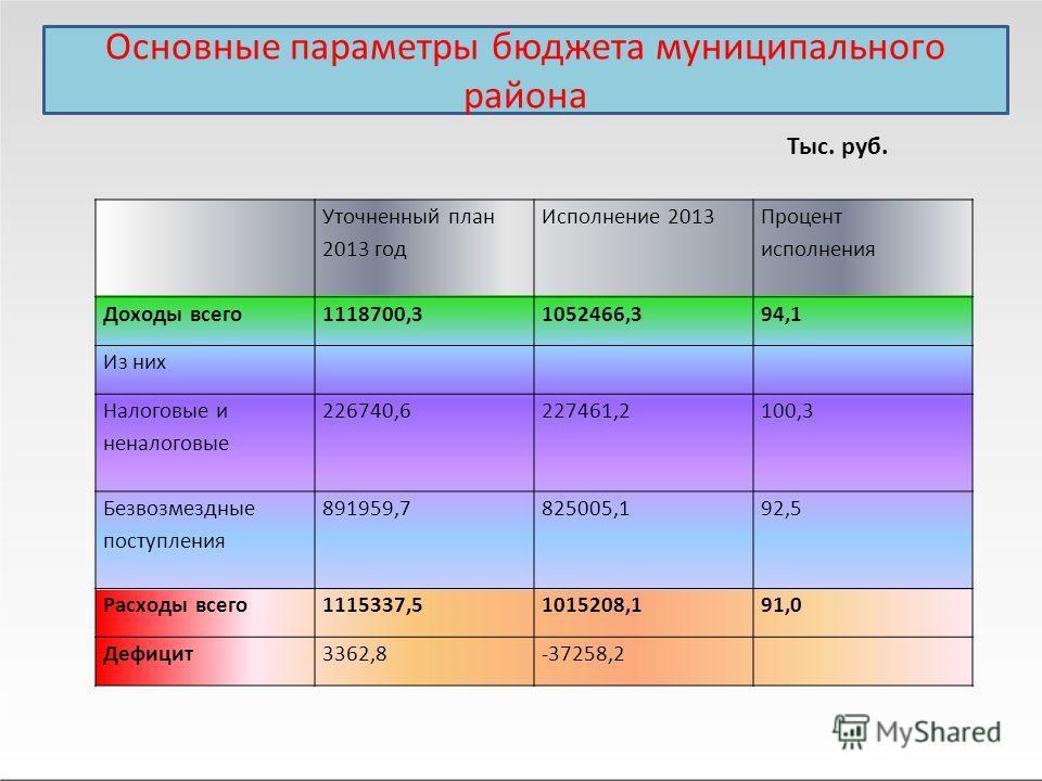 Основные параметры бюджета муниципального района Уточненный план 2013 год Исполнение 2013 Процент исполнения Доходы всего 1118700,31052466,394,1 Из них Налоговые и неналоговые 226740,6227461,2100,3 Безвозмездные поступления 891959,7825005,192,5 Расхо