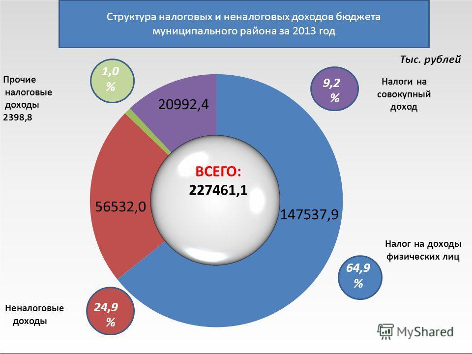 Структура налоговых и неналоговых доходов бюджета муниципального района за 2013 год Тыс. рублей 56532,0 20992,4 147537,9 ВСЕГО: 227461,1 Прочие налоговые доходы 2398,8 1,0%1,0% Неналоговые 24,9 доходы % 9,2%9,2% Налог на доходы физических лиц 64,9 %