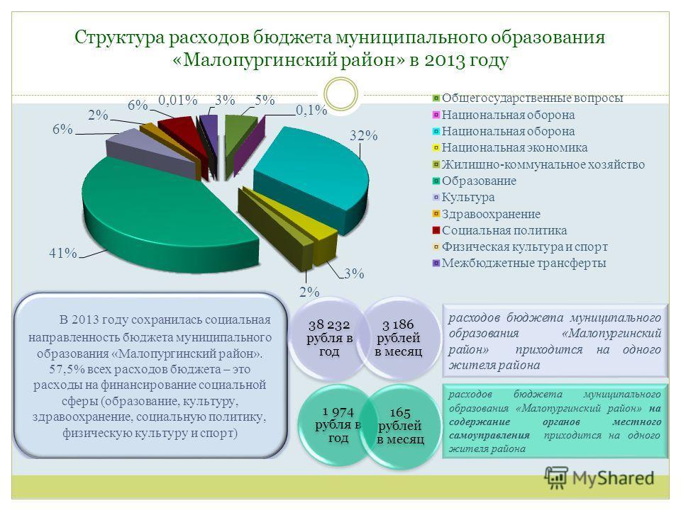 Структура расходов бюджета муниципального образования «Малопургинский район» в 2013 году 38 232 рубля в год 3 186 рублей в месяц 1 974 рубля в год 165 рублей в месяц