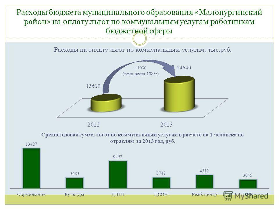 Расходы бюджета муниципального образования «Малопургинский район» на оплату льгот по коммунальным услугам работникам бюджетной сферы