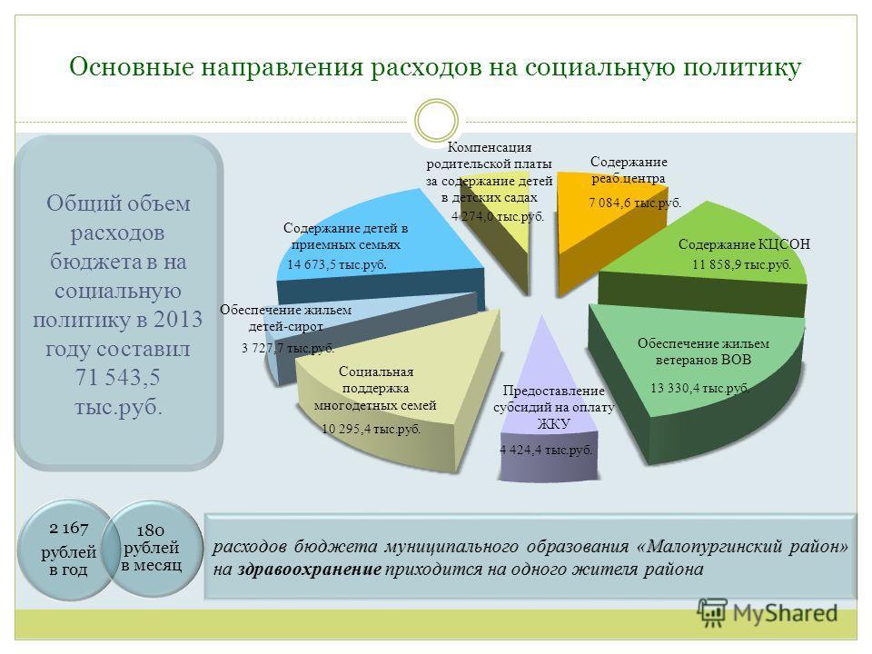 Основные направления расходов на социальную политику 2 167 рублей в год 180 рублей в месяц Общий объем расходов бюджета в на социальную политику в 2013 году составил 71 543,5 тыс.руб. 3 727,7 тыс.руб.