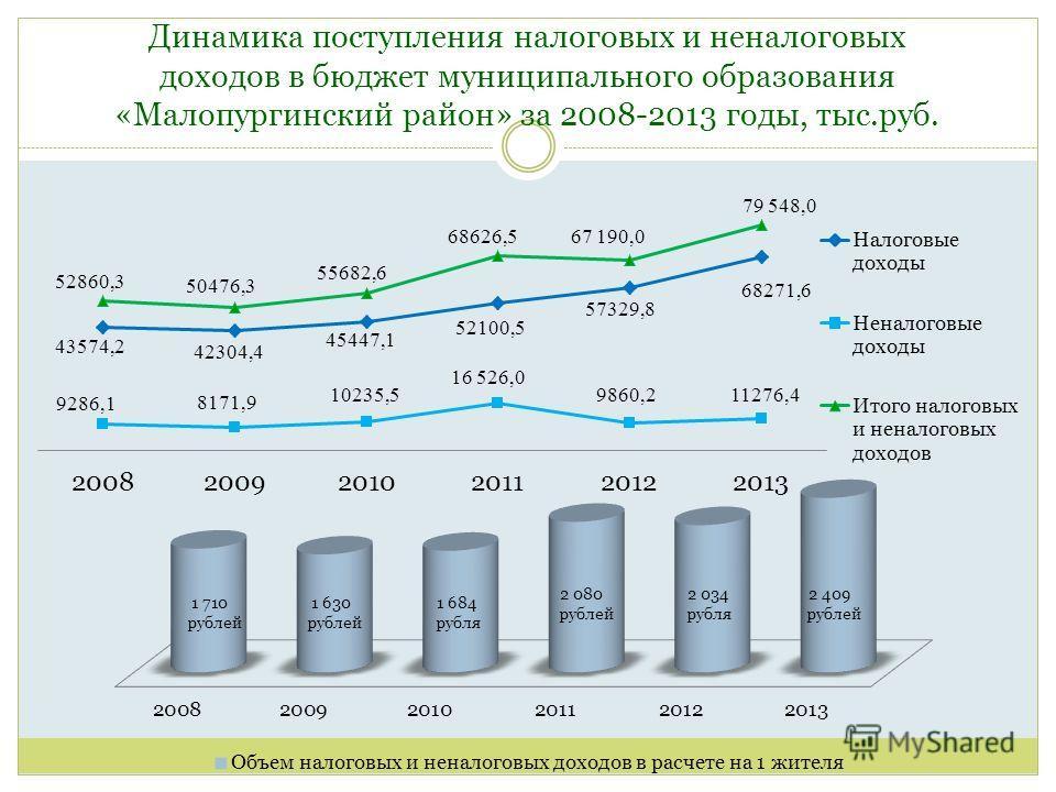 Динамика поступления налоговых и неналоговых доходов в бюджет муниципального образования «Малопургинский район» за 2008-2013 годы, тыс.руб.