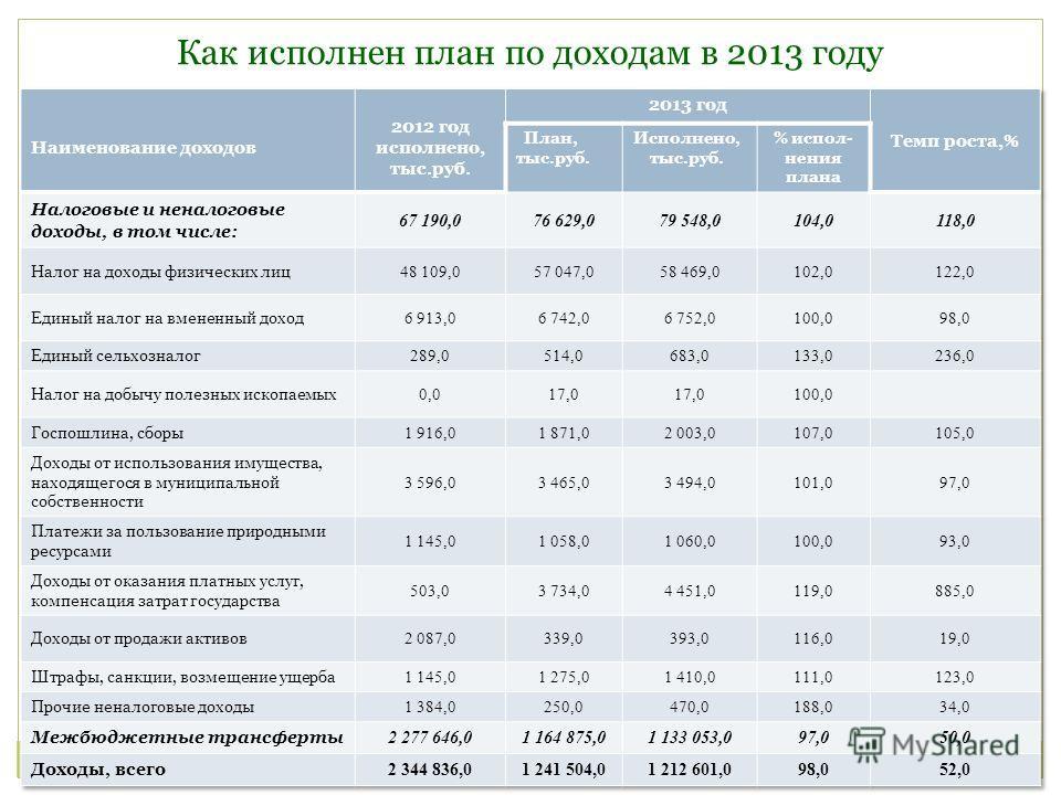 Как исполнен план по доходам в 2013 году