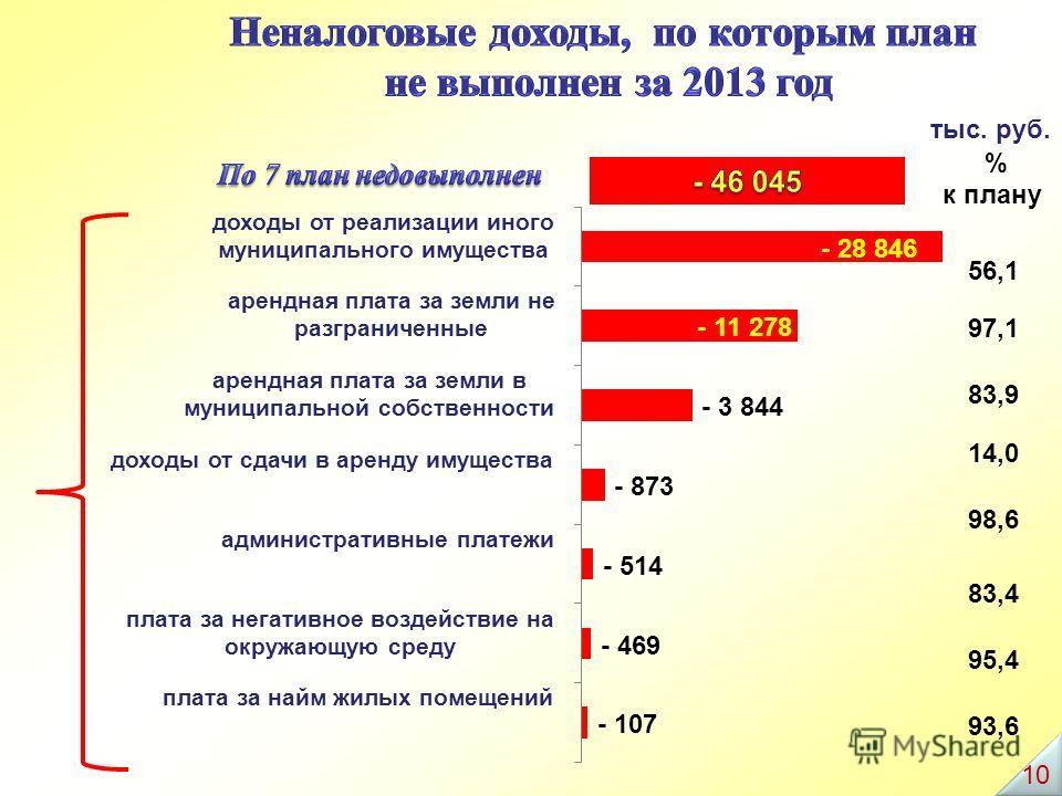 % к плану 14,0 98,6 83,4 97,1 83,9 56,1 93,6 95,4 тыс. руб. 10